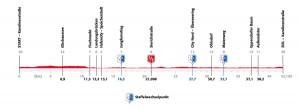 Hamburg Marathon zwei Strecke